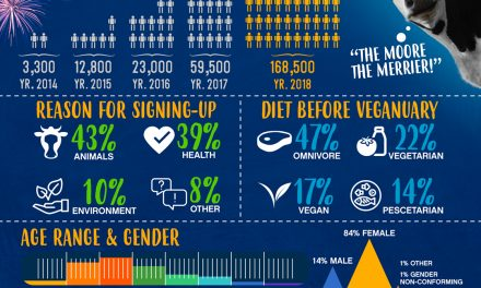 Veganuary 2018: The Results Are In!