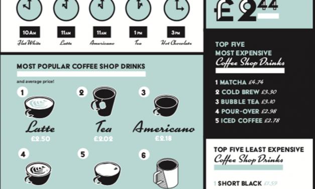 2018 Coffee Shop Report – Growing Popularity in Plant Milks!