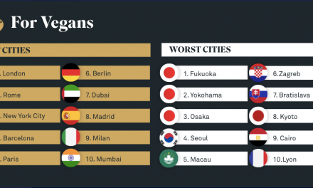 The World's Best Cities for Vegans